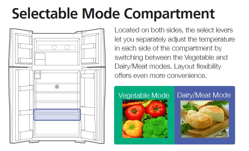 Selectable Mode Compartment
