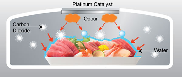Platinum Catalyst, Resolve, Odor, Carbon Dioxide, Water Molecule