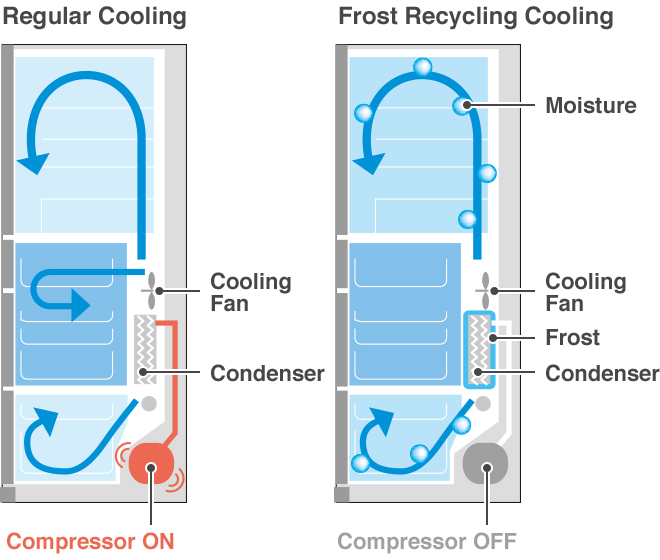 Regular Cooling, Frost Recycling Cooling